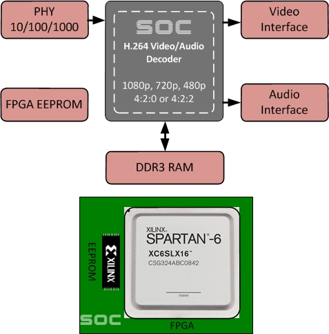 SOC MPEG-4/H.264 Video Decoder