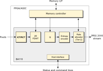 Block diagram of BA110 - JPEG 2000 encoder