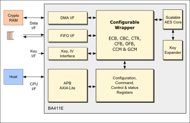 Block diagram of BA411E - AES crypto engine