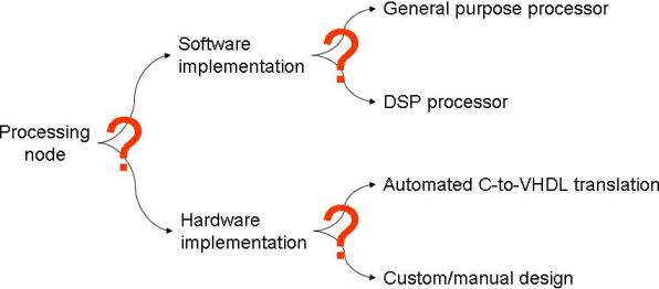 Figure 4: Decision tree for implementation decision