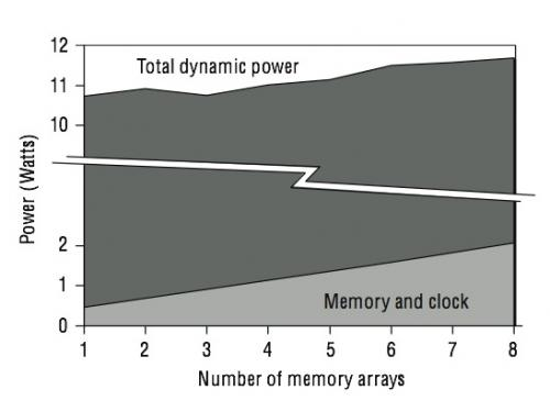 Figure3: Number of Memory Arrays