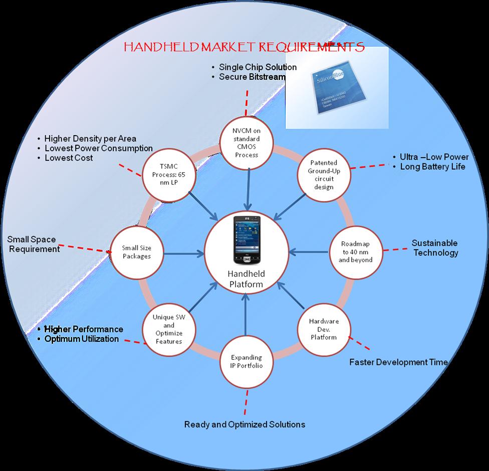 Unique Solutions for a Demanding Market Space | FPGA Central